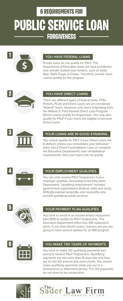 Infographic for Public Service Loan Forgiveness